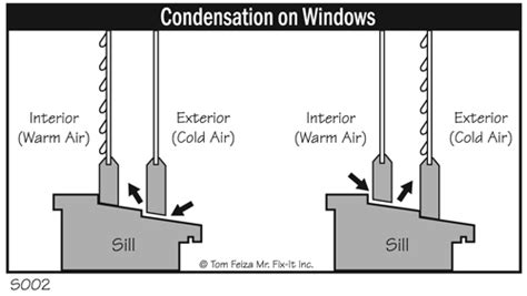 Fogged Up? Clearing The Air About Window Condensation