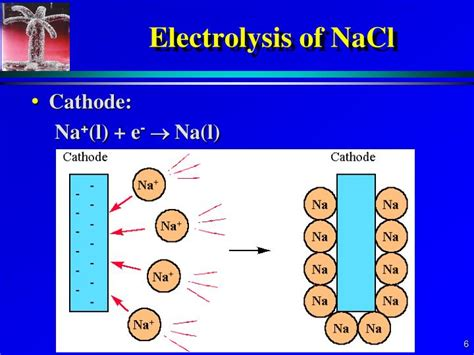 Hollow Cathode L Ppt by Ppt 17 7 8 Electrolysis Applications Powerpoint