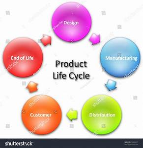 Product Lifecycle Marketing Business Diagram Management