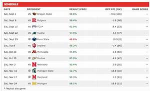 ESPN's FPI Has Ohio State Favored In All But One Game This ...