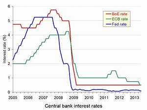 World bank interest rates - London time sydney time