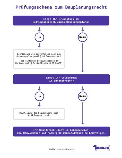 paragraph 34 baugb bauplanungsrecht wichtige fakten klugo