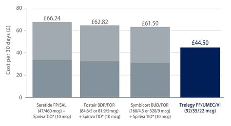 I hope everyone had a lovely weekend. Inhaler Colors Chart Uk - Copd Inhaler Chart Uk Hirup X : In this first chart, the lightness ...