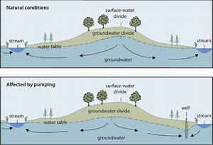 Surface Water  Groundwater Connections  U2013 A Groundwater Flow