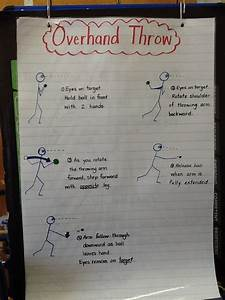 Reading Anchor Charts 1st Grade Overhand Throw Verbal Cue Arm Back Step Throw Phys Ed