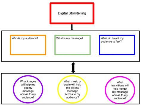 graphic organizer  planning digital story