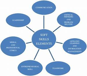 Soft Skill Elements  Source Ministry Of Higher Education