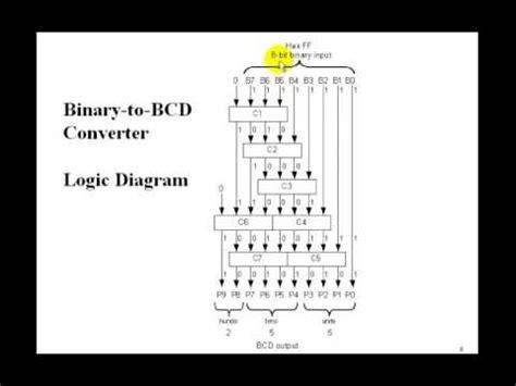 Binary Decimal Doovi