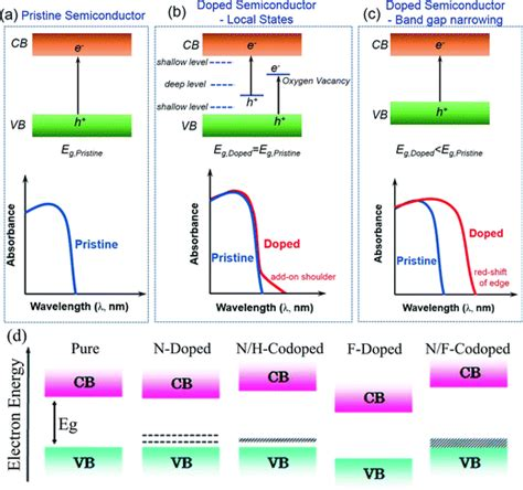 semiconductor based photocatalysts and semiconductor based photocatalysts and