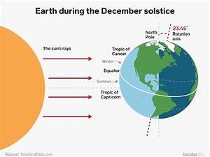 Winter Solstice 2018  What It Is And How Earth U0026 39 S Tilt