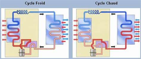 principe de fonctionnement d une chambre froide climatisation réversible informations sur la
