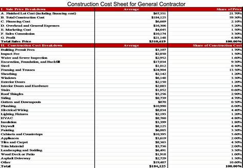 construction cost sheet for general contractor house