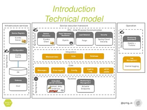spring io  spring cloud microservices  journey