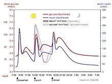 principles  biochemistryglucose glycogen  diabetes