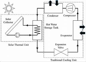 A Schematic Diagram Of The Hybrid Solar Air Conditioning