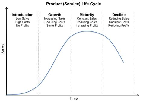 4 Stages Of The Small Business Product Life Cycle