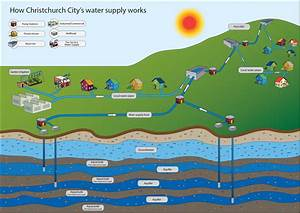 Introduction To Water Supply