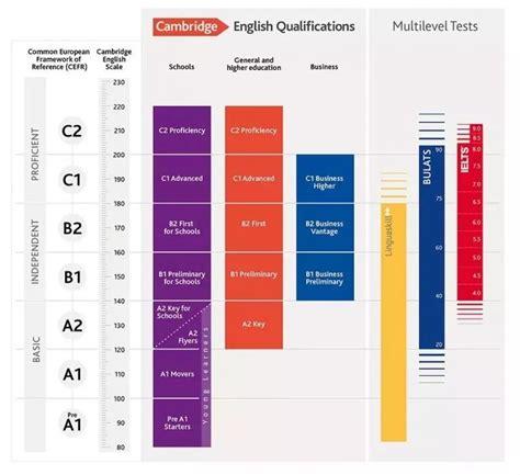 test inglese c1 剑桥通用五级英语考试和其他的有什么区别 青少儿英语学习网