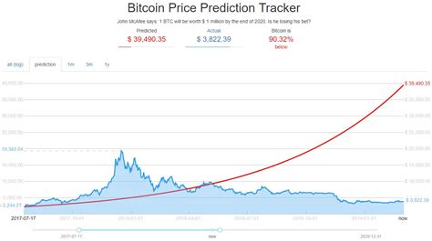 Alert if price falls below: Not Just McAfee: The Long History of the $1 Million Bitcoin Price Target