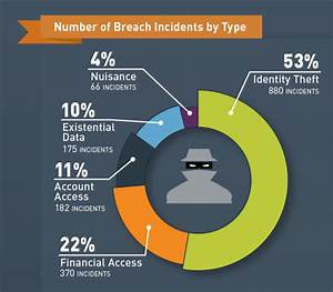 2015 Data Breach Statistics: The Good, the Bad and the ...