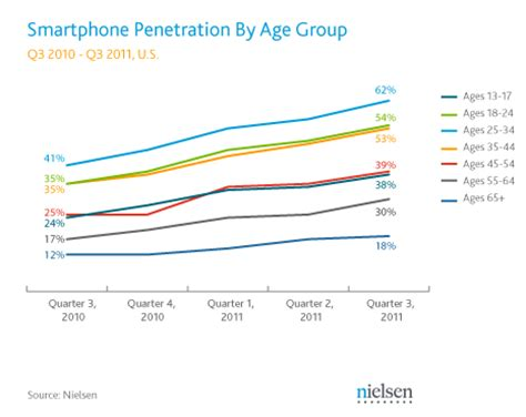 smartphone one word or two nielsen smartphones a two race between apple and