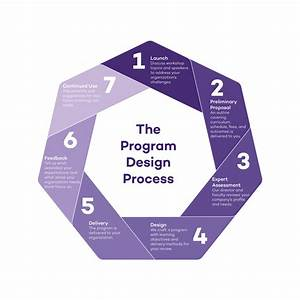 Custom Programs