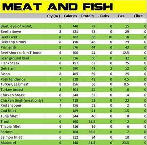 Calorie Counter Charts Alphabetically