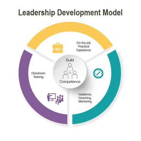 put   effective leadership development