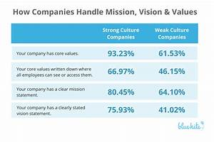 Research Reveals Characteristics of Companies with Strong ...