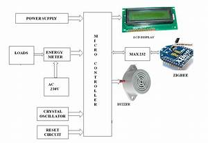 Development Of A Smart Power Meter For Ami Based Zigbee