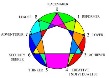 Enneagram Test by The Fast Accurate Enneagram Test Discover Your Type