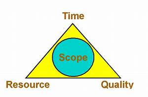 Managing Scope For Project Success
