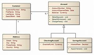 The Domain Model Class Diagram Is Used To