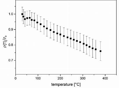 Resistivity Relative Temperature Electrical Graphite Function Irradiated