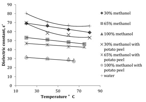 Phase Diagram For Potato by Variation In The Dielectric Constant Of A Methanol Water