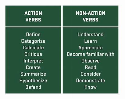 Verbs Action Examples Non Learning Measurable Outcomes