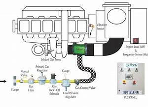 Eden Innovation Pvt Ltd Supplies Bi Fuel Conversion Kit  This Retrofit Technology For Diesel