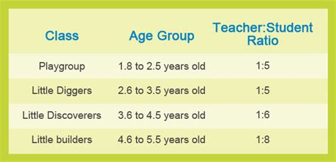 our facilities preschool in quezon city sandbox 810 | teacher student ratio
