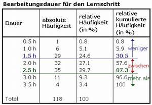Kumulierte Häufigkeit Berechnen : drei fragetypen bei kumulierter h ufigkeitsangaben ~ Themetempest.com Abrechnung