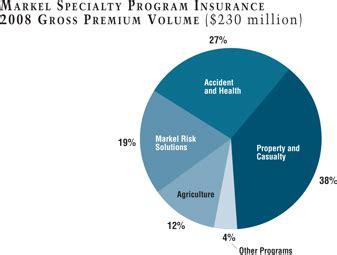 Markel Boat Insurance Company by Logo