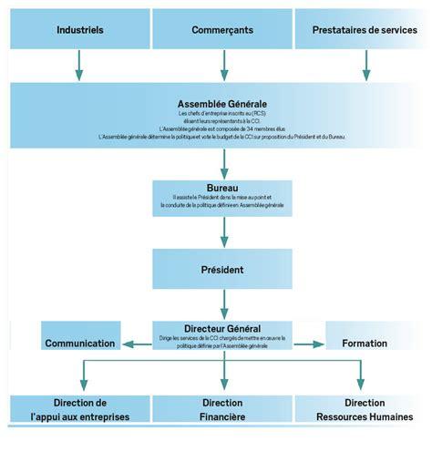 bureau des ressources humaines organisation et fonctionnement cci centre