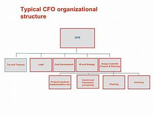 Pin By Sir Gee On Mba Organization Chart Finance