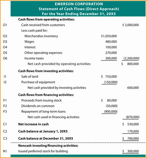 indirect cash flow statement excel template
