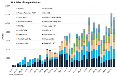 electric vehicle sales growing fast cleantechnica