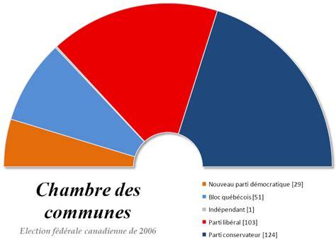 chambre des communes 2006 год в канаде это что такое 2006 год в канаде