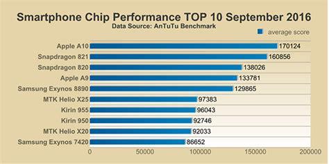 performance smartphone chips september 2016