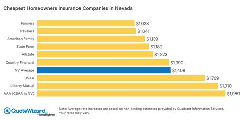 Geico has been trusted since 1936. Best Home Insurance Rates in Nevada   QuoteWizard