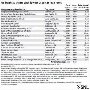 Compare Car Insurance Compare Auto Financing Rates