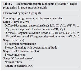 diagnosis  myocarditis endocarditis pericarditis