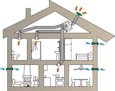ventilation cuisine gaz vmc hygroréglable changer la ventilation de votre maison
